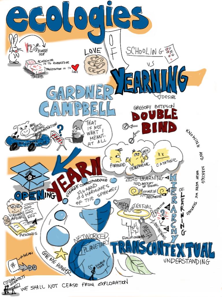 Ecology of Yearning [visual notes] @gardnercampbell keynote #opened12