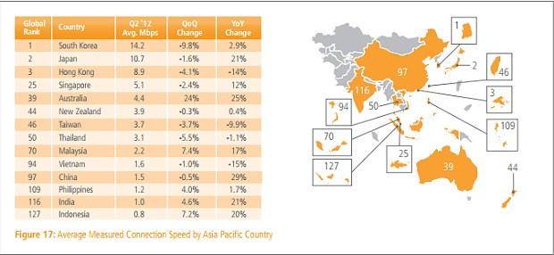 8102580290 d58b0cbfca z Di Asia, Kecepatan Internet Indonesia Paling Lambat