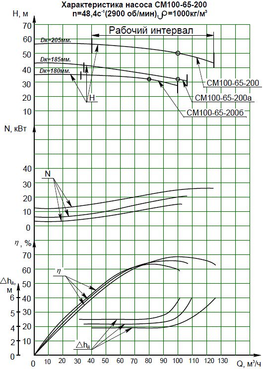 Гидравлическая характеристика насосов СМ 100-65-200-2
