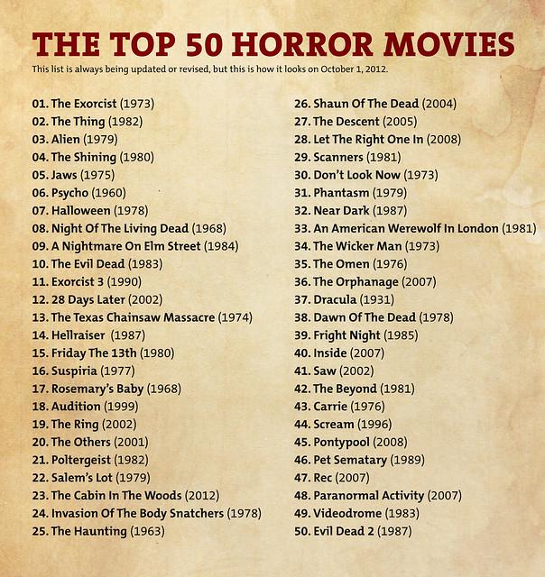 Top 50 english horror movies list