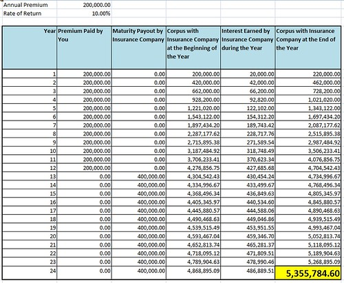 Image of a spreadsheet illustration showing how much an insurance company can earn off the premiums you pay