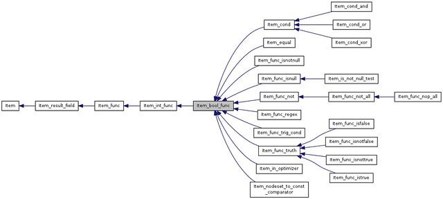 classItem__bool__func__inherit__graph