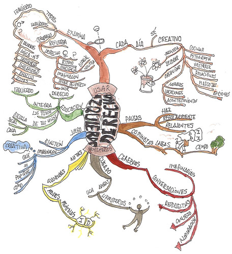 fabadiabadenas_mind_map