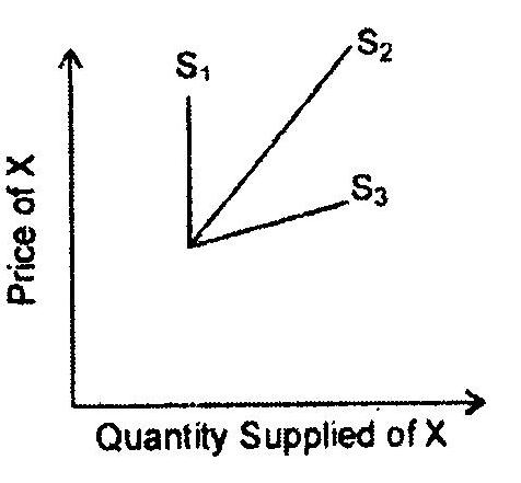 ICSE Class X Exam Question Papers 2011: Economics