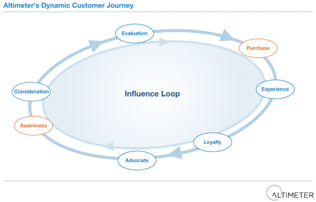 Decision making cycle of connected customers