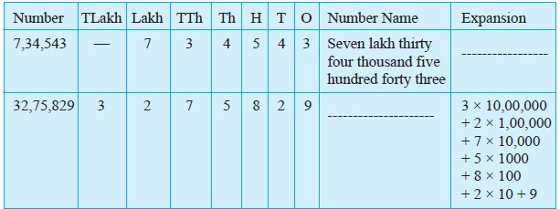 NCERT Class VI Mathematics Chapter 1 Knowing Our Numbers | AglaSem ...