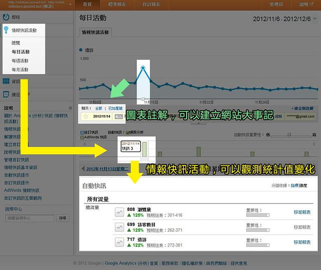 Google Analytics 情報快訊活動與圖表註解