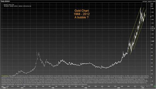 Gold Chart - 1968- 2012
