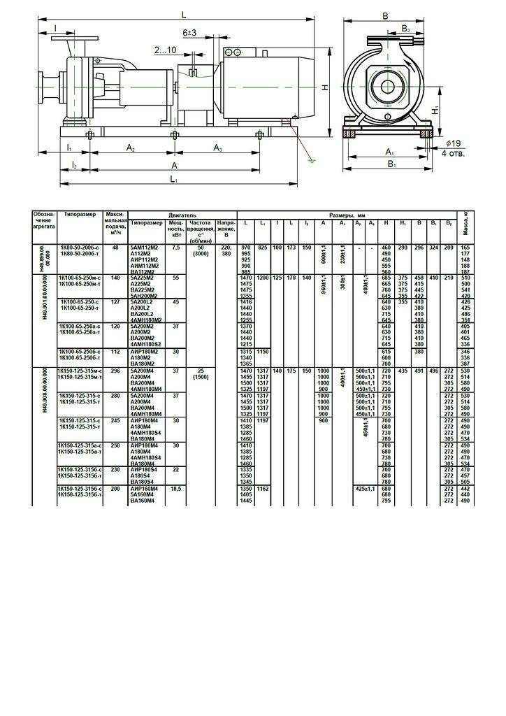 Габаритная характеристика насосов 1К 150-125-315