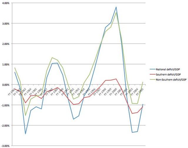 deficitaspercentage