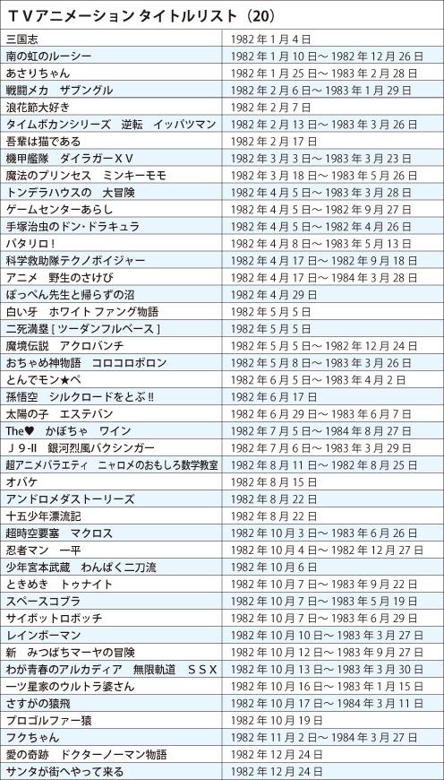121109(1) – 《日本電視動畫史50週年 情報總整理》專欄第20回(1982年):討好「御宅族」的各式作品明顯大增! (2/2)
