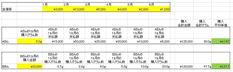 Excelのドルコスト平均法の表