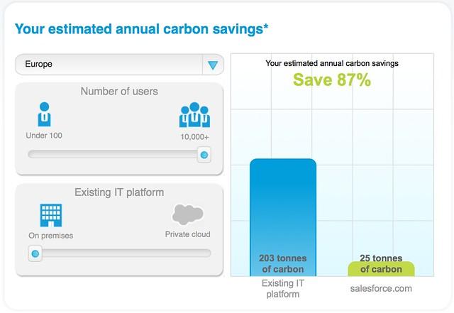 Salesforce incorrect carbon data