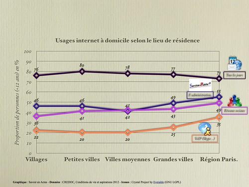 Usages internet à domicile selon lieu de résidence - France