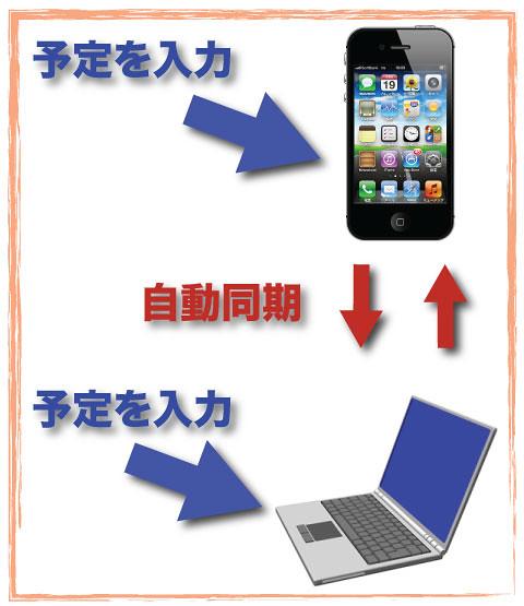 iPhoneとパソコンのカレンダー同期