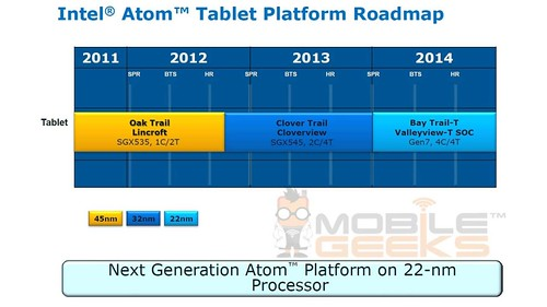 Intel Atom Bay Trail-T