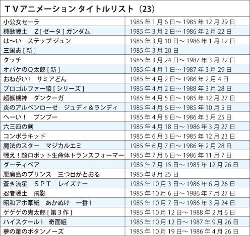 121127 - 《日本電視動畫史50週年》專欄第23回(1985年):《機動戰士Z鋼彈》問世、『第一次動畫熱潮』終結! (2/2)