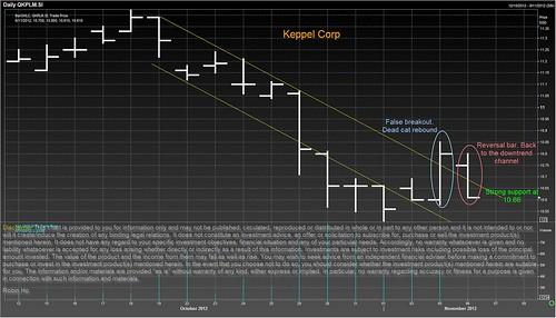 keppel Corp 6 nov