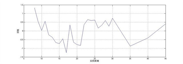 AD读数对应的计算距离和实际距离