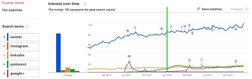 Google Trends - Web Search Interest: twitter, instagram, linkedin, pinterest, google+ - Worldwide, 2011-2012