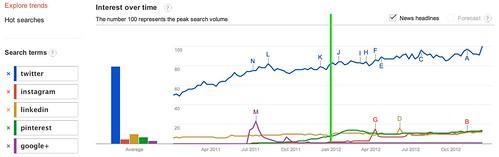 Google Trends - Web Search Interest: twitter, instagram, linkedin, pinterest, google+ - Worldwide, 2011-2012