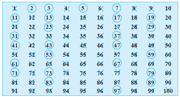 Worksheets Even Numbers List 1-100 ncert class vi mathematics chapter 3 playing with numbers greek mathematician eratosthenes in the third century b c let us see method list all from 1 to 100 as shown below