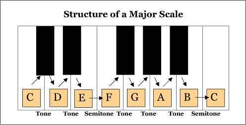 Major-Scales-Structure