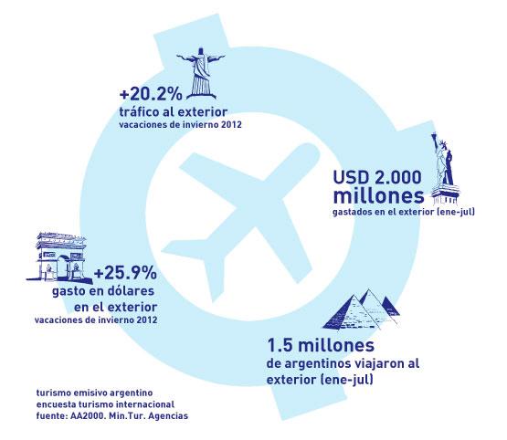 turismo-emisivo