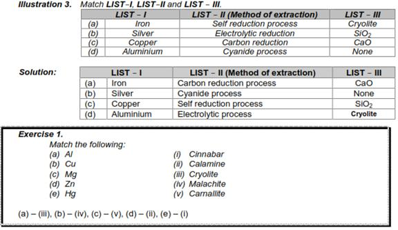 CBSE Class 12 Chemistry Notes: Ores and Metallurgy