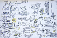 Sketchnote of Perth Sustainability Jam 2012