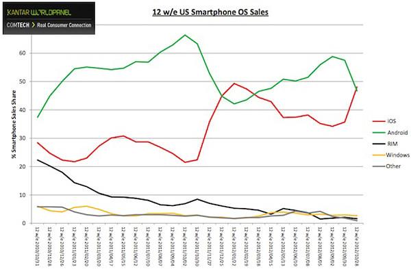iOS supera a Android en Estados Unidos