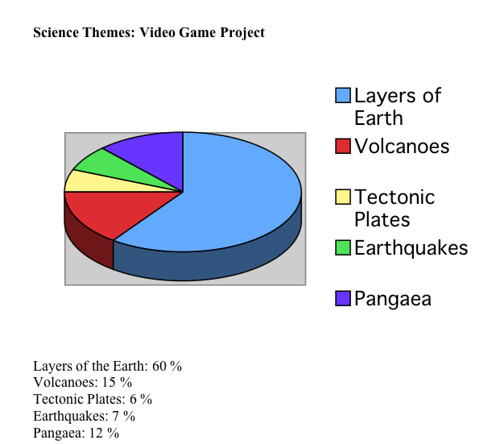 Science Themes for Video Games 2012