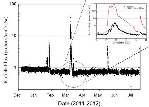Curiosity flare solare durante il viaggio verso Marte