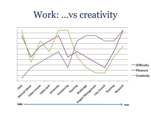 work life slide 2