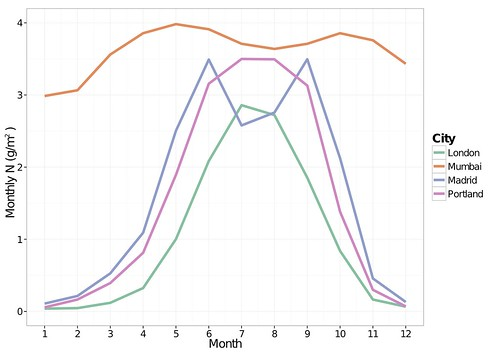4_cities_monthly_N_estimate