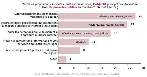 Attente vis à vis des pouvoirs publics en matière d'internet - France
