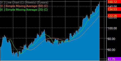 Visa - Stock Charts