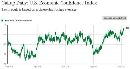 gallupeconconfidence11312