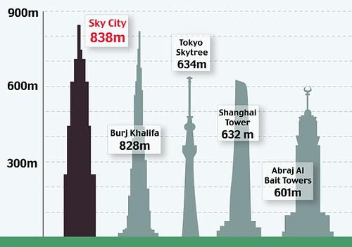 Skycity Gedung 220 Lantai Dibangun Hanya dalam 90 Hari