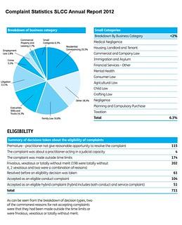 Complaint Statistics SLCC annual Report 2012