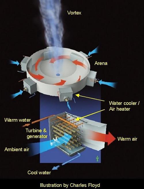 Система Atmospheric Vortex Engine использует низкотемпературное отходящее тепло для создания атмосферных завихрений наподобие торнадо