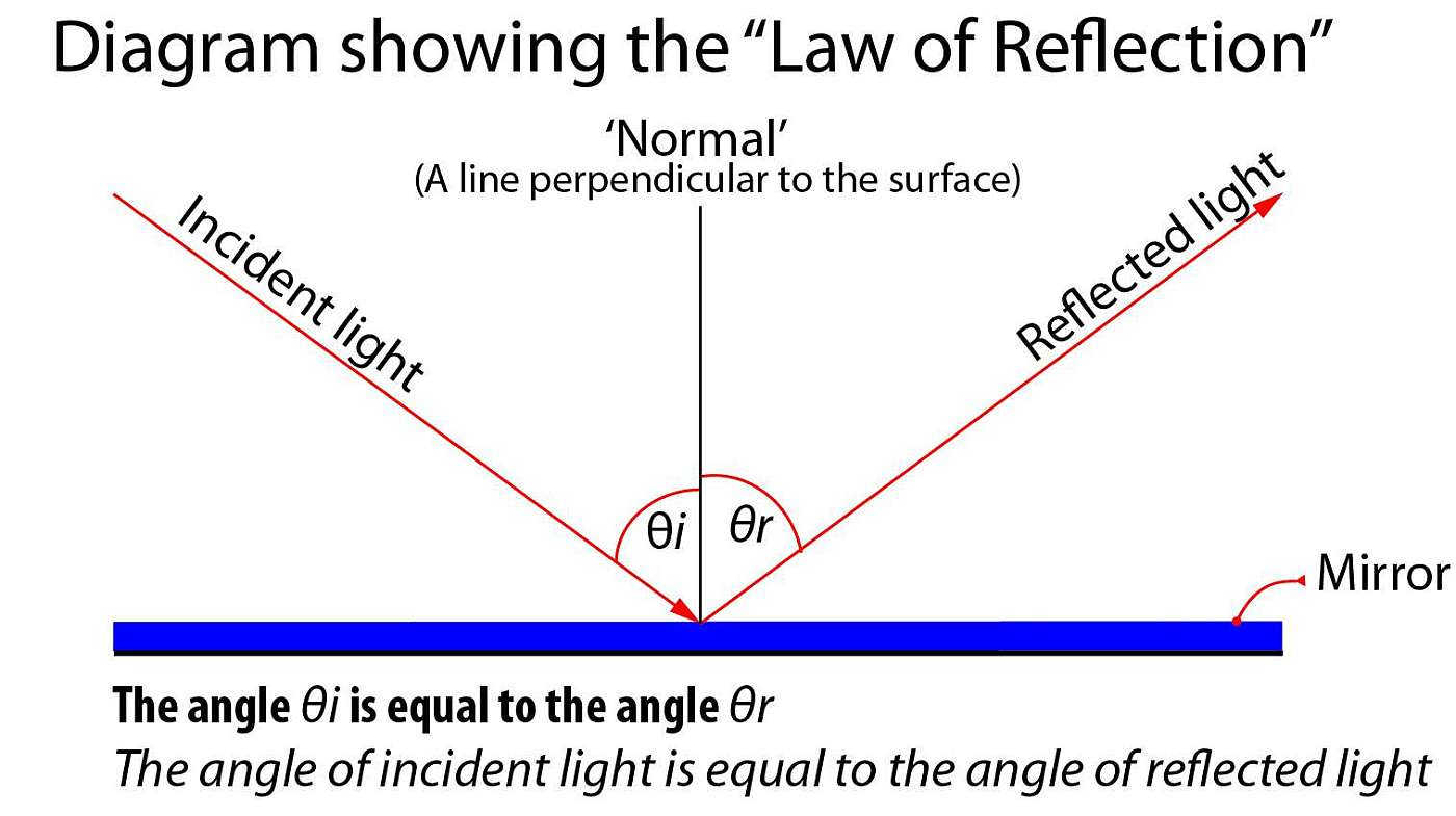 plane mirror definition physics with Reflection on 17definitions furthermore Reflection in addition Divergent light rays also 7701085 also Lect09.