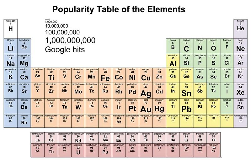 Popularność pierwiastków chemicznych z układu okresowego.