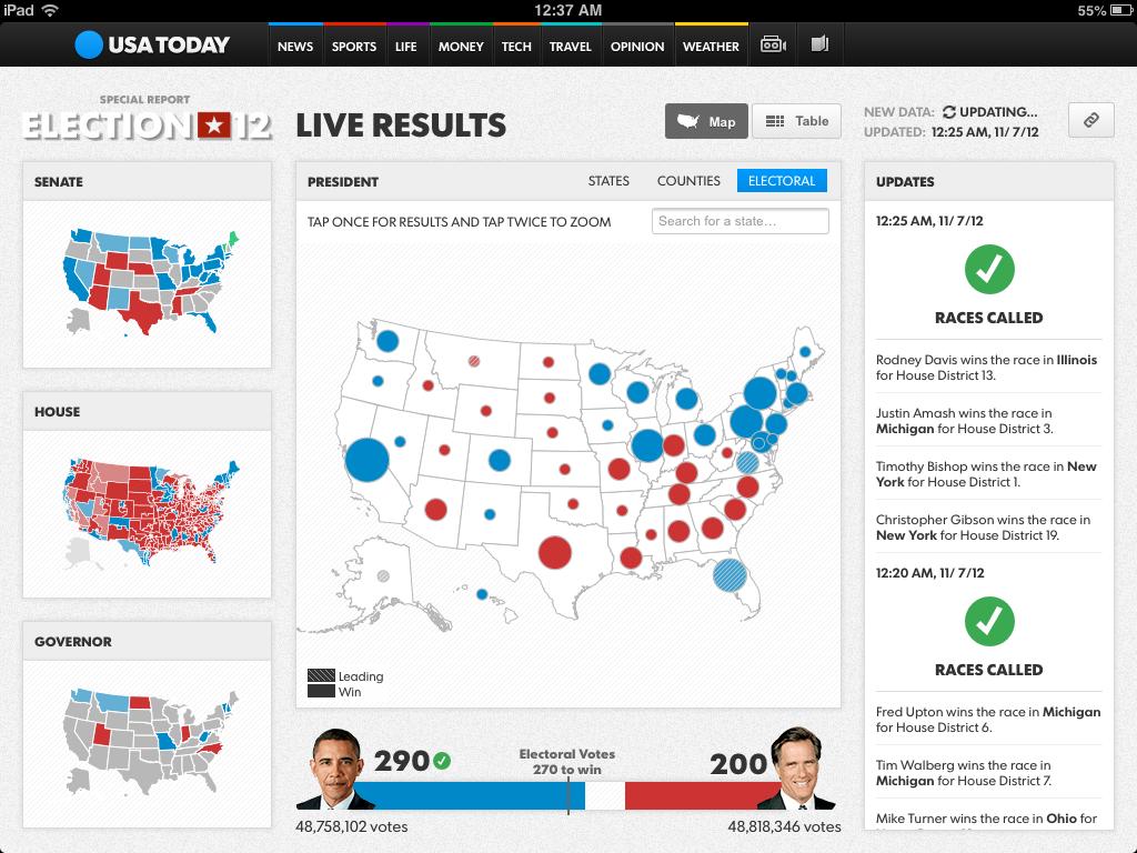 Electoral vote scale