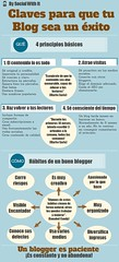 Las claves del blog