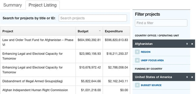 Project listing filtered by UNDP Afghanistan and funded by sources from the U.S.