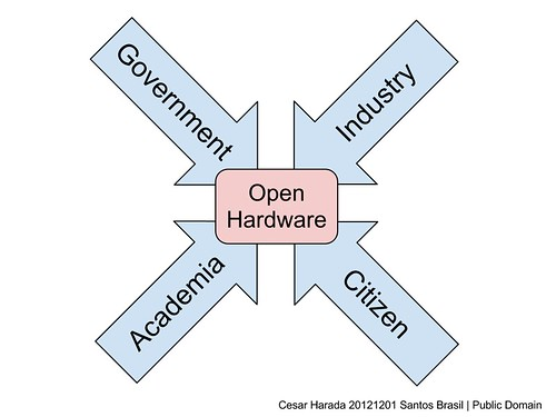 Government, Industry, Academia, Citizen, Open Hardware