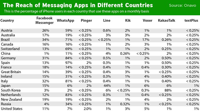 messaging-marketshare1