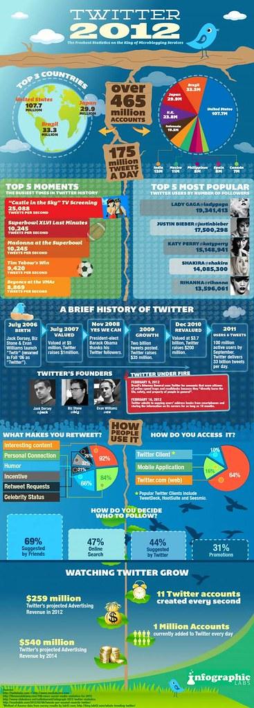 Infographie de tweeter en 2012