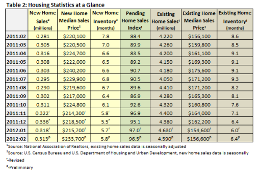Housing Statistics at a Glance February 2012